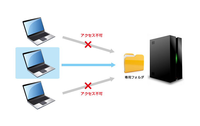 特定のパソコンからのみ共用フォルダにアクセス